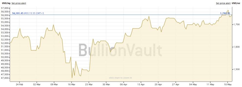 Gold Price Chart lazyazian