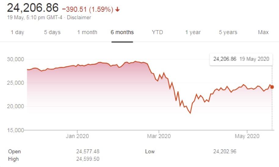 Dow Jones Chart lazyazian